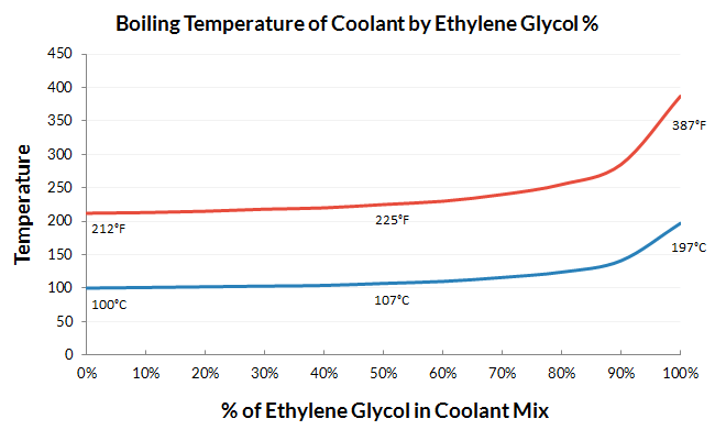 Ethylene Glycol, aka antifreeze, raises the boiling temperature of the coolant by 7% at a 50% mixture with water