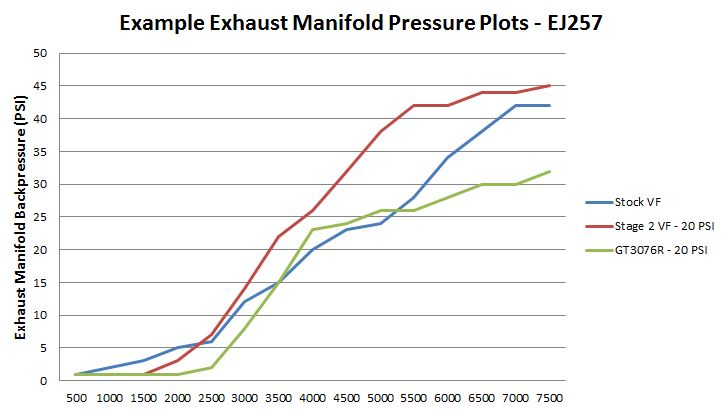Exhaust Manifold Pressure - EJ257