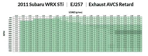 Stock Exhaust AVCS Retard for USDM STI EJ257