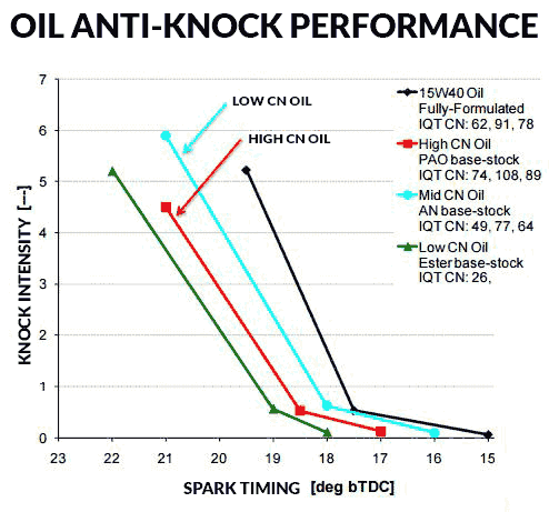Oil Base Stock Anti-Knock Performance