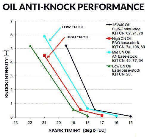 Oil Base Stock Anti-Knock Performance