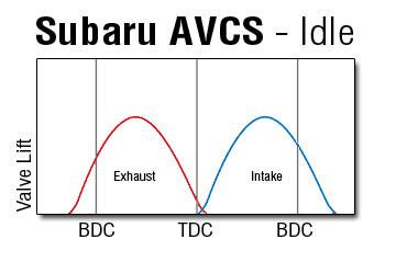 Subaru AVCS Valve Timing at Idle