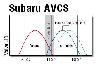 Subaru AVCS Valve Timing at Cruising