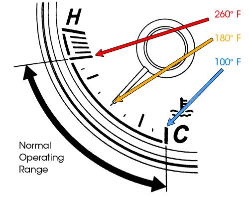 Coolant Temperature Gauge Readings