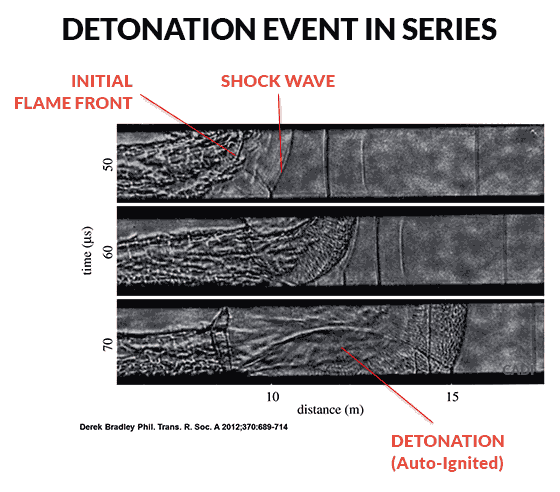 Detonation Flame Fronts and Shockwaves