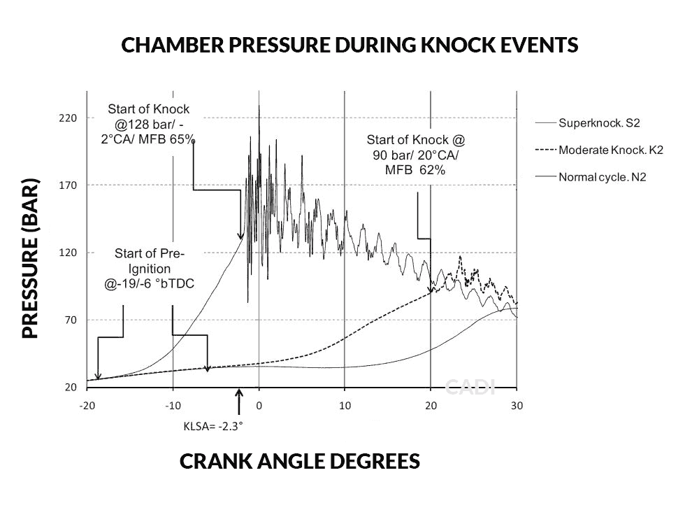 Knock Pressures in Combustion Chamber