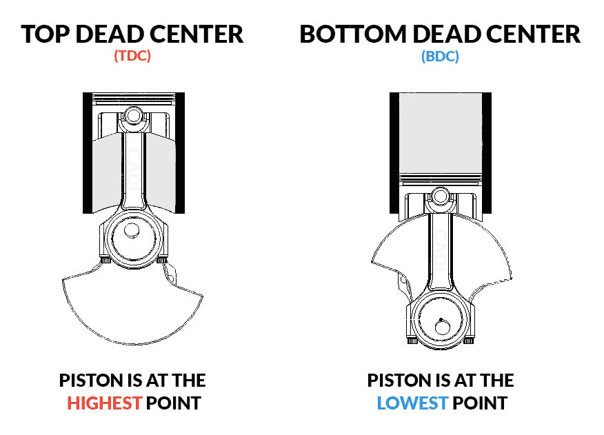 Top Dead Center vs. Bottom Dead Center